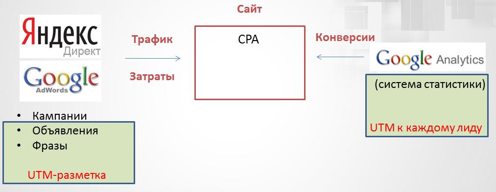 Crm система яндекс директ автоворонки конструктор