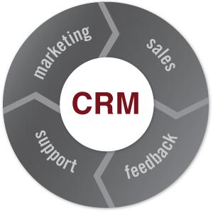 Alytics запустил возможность подключить статистику по продажам из CRM